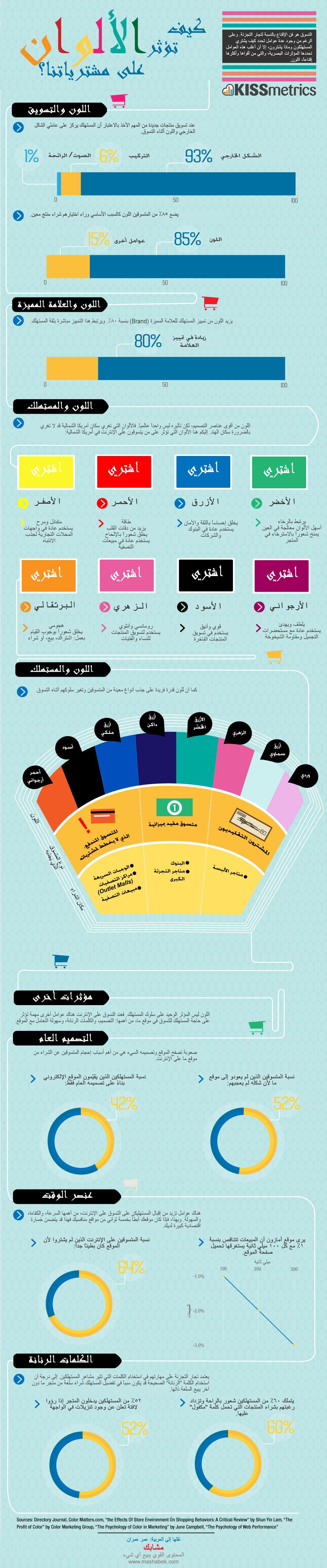كيف تؤثر الألوان على مشترياتنا
