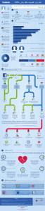 كيف يؤثر الفيسبوك عليك وعلى علاقاتك الاجتماعية؟